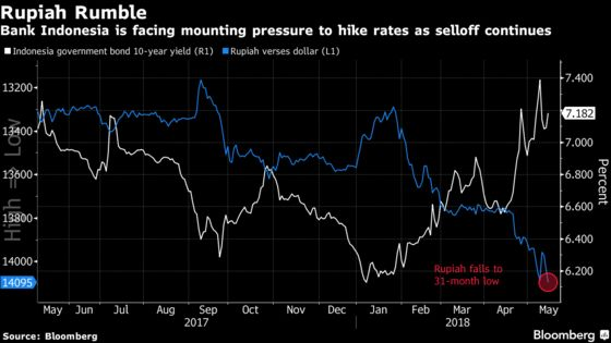 Emerging Markets Under Pressure to Boost Borrowing Costs
