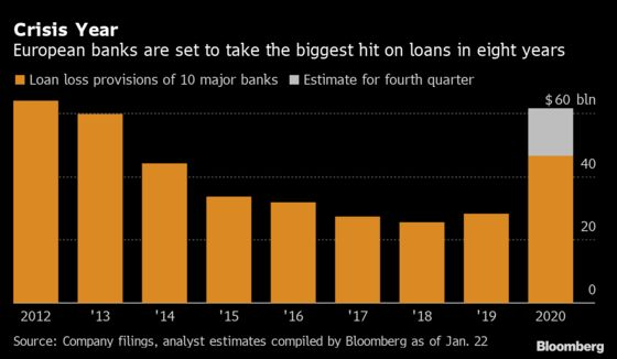 European Banks Set to Trail Wall Street as Provisions Swell