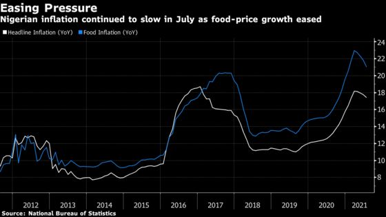 Nigerian Inflation Slows as Food-Price Growth Hits Six-Month Low