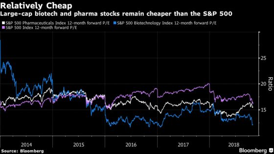 Drugmaker Stocks Could See Tailwind From U.S. Midterm Elections