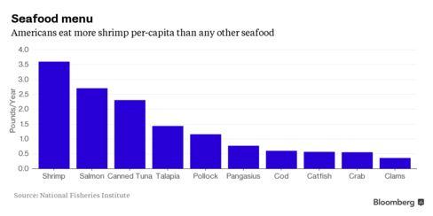 U.S. Seafood Consumption