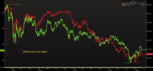 Chilean Peso and Copper