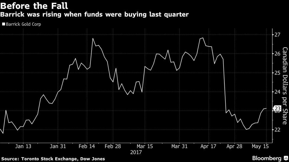 Paulson Keeps SPDR Gold as Druckenmiller, Templeton Buy