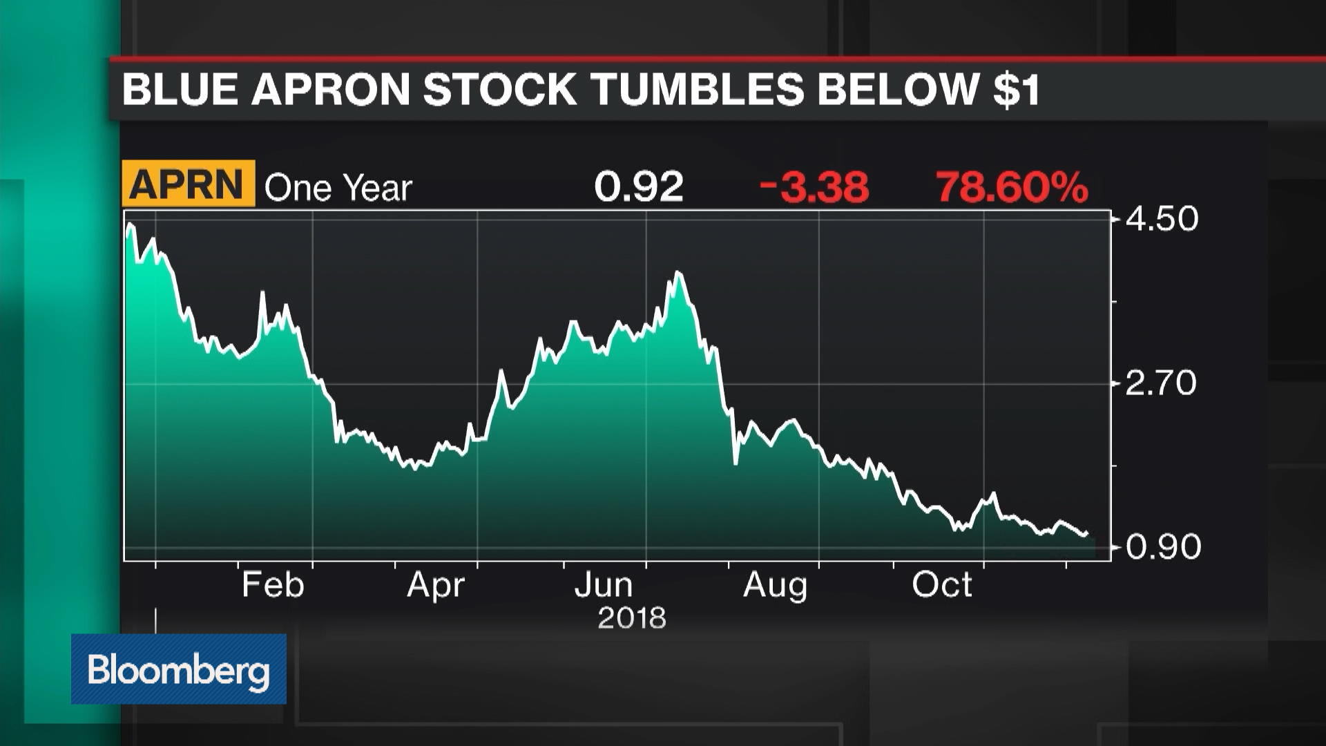 APRN:New York Stock Quote - Blue Apron Holdings Inc - Bloomberg Markets