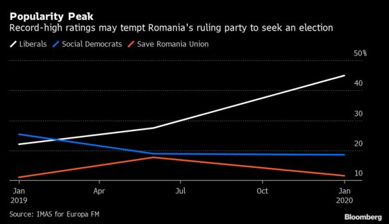 Romania's Top Officials Unveil Push to Hold Early Elections