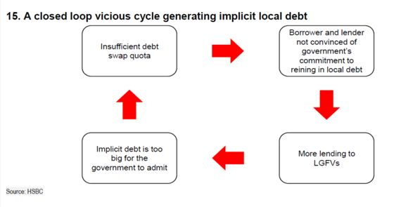 China's $4.3 Trillion Local Debt Problem Has a 'Vicious' Feedback Loop, HSBC Says
