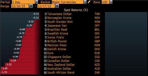 Dollar Jumps...