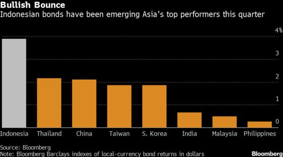 A Divided U.S. Government Only Adds to Indonesian Bond Positives