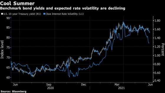 Bond Traders Settle In for a Calm Summer