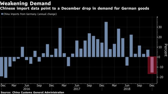 China Trade Slump Signals Late 2018 Was Rough for German Economy