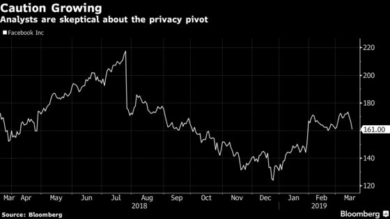 Facebook Move to Private Communication Stokes Analyst Dismay