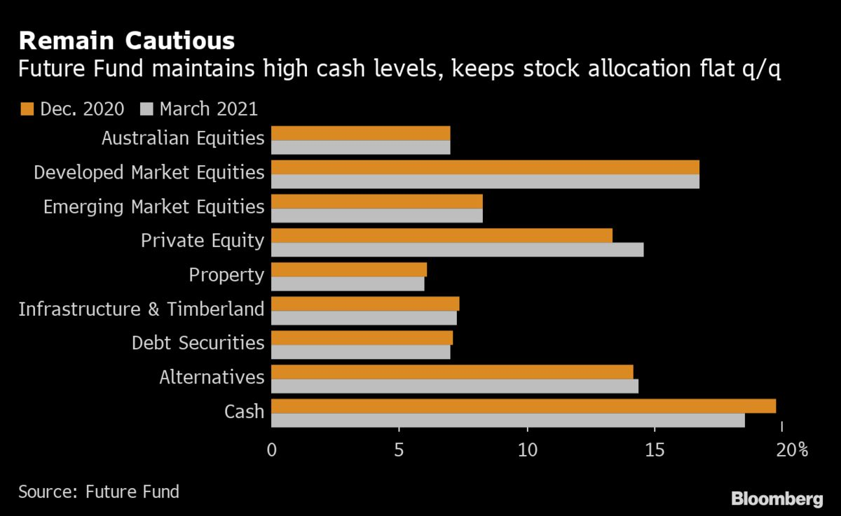 Cash Is King at Australian Wealth Fund Eyeing Central Bank Pivot