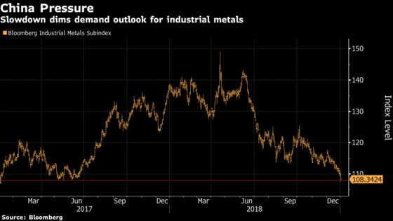 Gold Opens 2019 With Fanfare Amid Growth Concerns as Copper Sags
