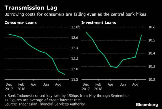 Indonesia Consumers Enjoy Cheap Loans Even After Rate Hikes