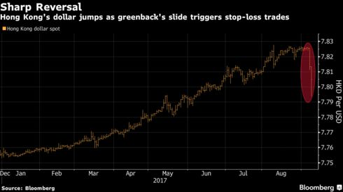 A Gauge Of Dollar Strength Dropped For Seventh Straight Day On Friday To Extend 2 1 Year Low As Investors Braced Damage That Hurricane Irma May