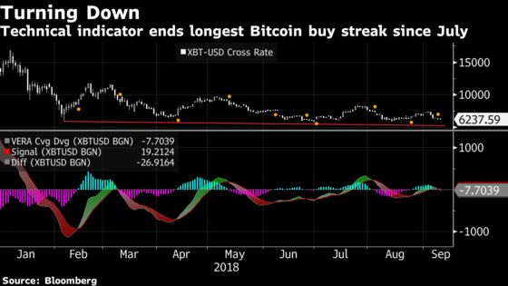 Bitcoin Bulls Are Sweating Latest Test of Key Resistance Level