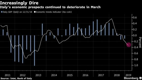 Italy's Recession Set to Extend to Early Months of 2019