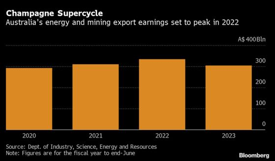 Australia to Notch Up Another Record Year for Resource Exports