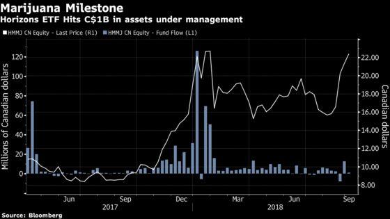 Canadian Weed ETF Passes Billion-Dollar Mark