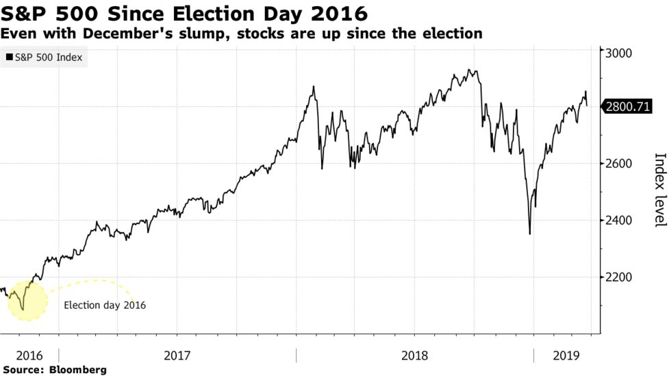 Mueller Report: Stock Futures Are Sitting Out Trump's Celebration