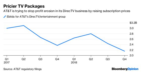 AT&T Is Testing Investors' Patience