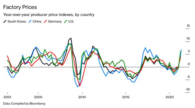 Chart: Factory Prices