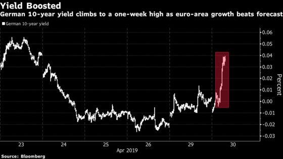 Europe Bonds Fall as Growth Data Keep Recovery Prospects Intact