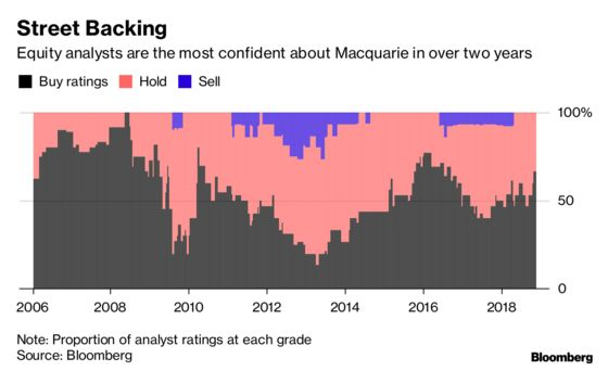 Can Macquarie's New CEO Keep Its Run of Record Profits Intact?