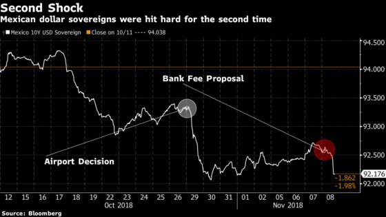 Mexican Banks Tumble on AMLO's Surprise Proposal to Limit Fees