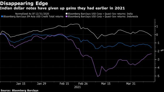 Record Covid Rise Reverses a Rally in Dollar Debt: India Credit