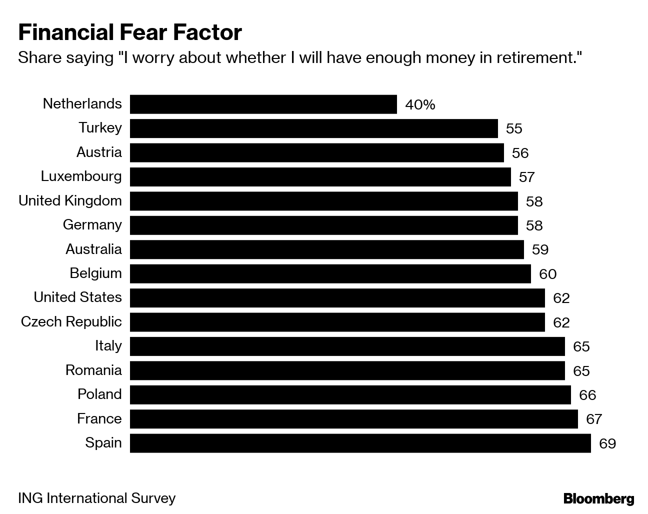 Financial Fear Factor