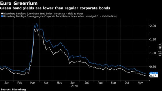 Bonds Aimed at Heavy Corporate Emitters Set to Roll Out in 2021