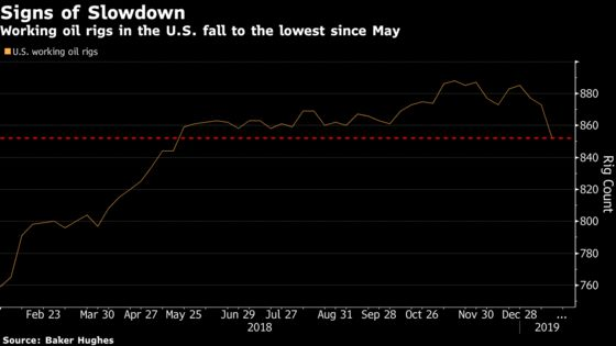 Oil Steadies Near Two-Month High as U.S. Drilling Slows Down