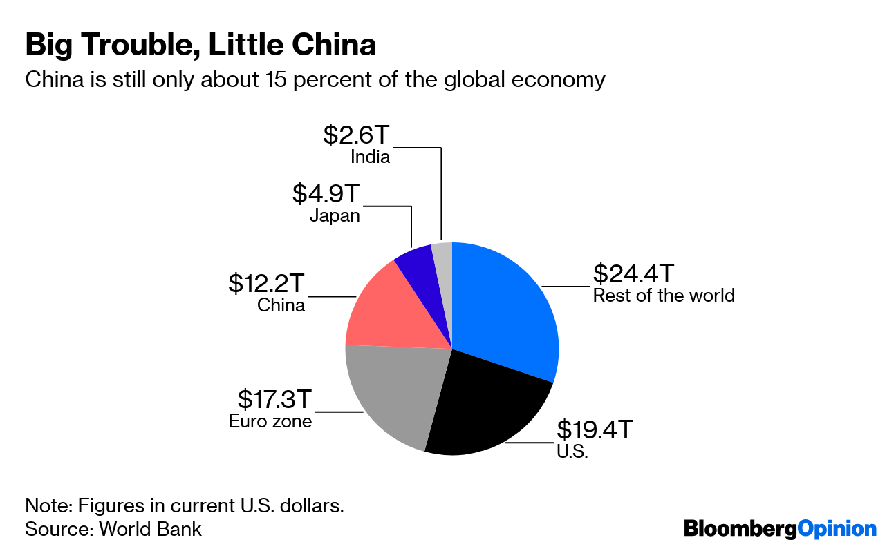 Will China Overtake U S  GDP? Depends How You Count - Bloomberg