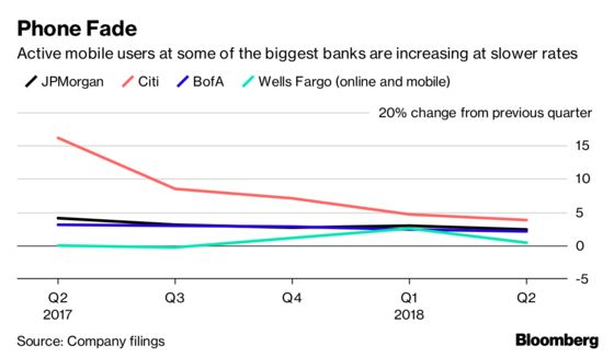 It's Getting Tougher for Big Banks to Add Mobile Users