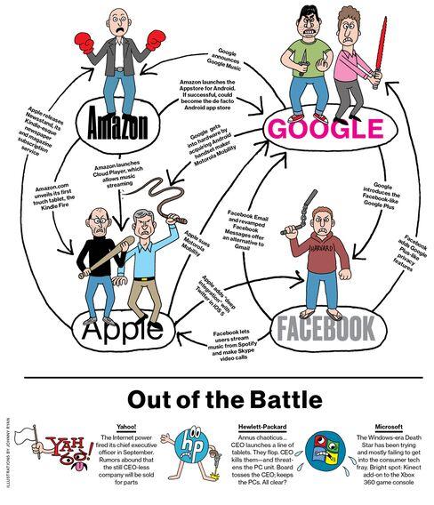 Clash of the Tech Titans
