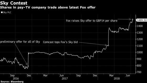 As Comcast Weighs Higher Fox Bid, Sky Offer Now in Jeopardy Too