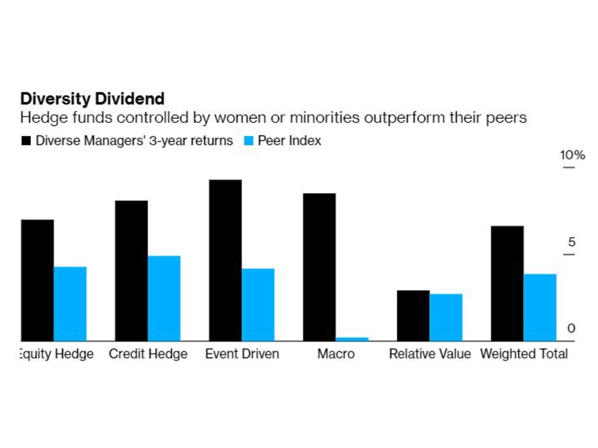Hedge Funds Not Led by White Men Outperform Peers Nearly 2 to 1
