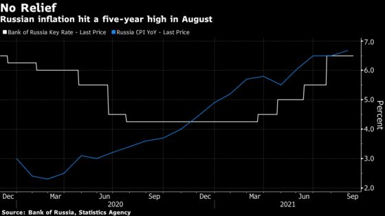Russian Inflation at Five-Year Peak Boosts Chances for Rate Hike