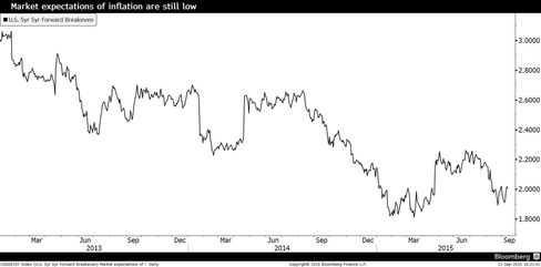 Five-year forward inflation expectations.