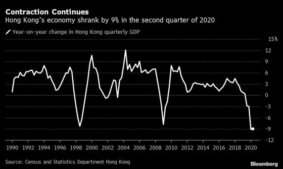 Hong Kong's Recession Extends With 9% Drop in Second Quarter