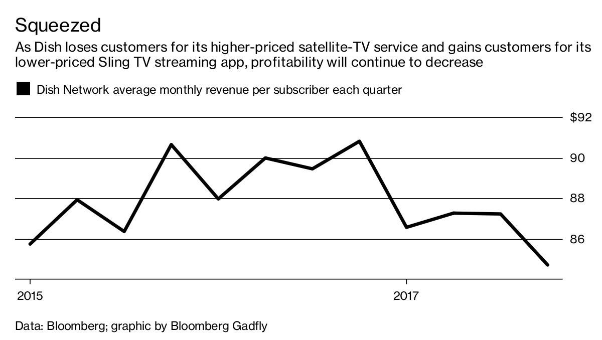 Dish Network Highlights Sling TV Subscribers as Pay-TV Declines