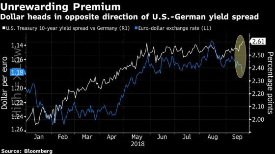 Biggest U.S. Premium Over Europe Since '80s Fails to Help Dollar
