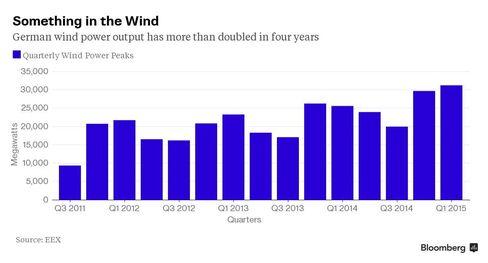 Chart: German Wind Power Peaks