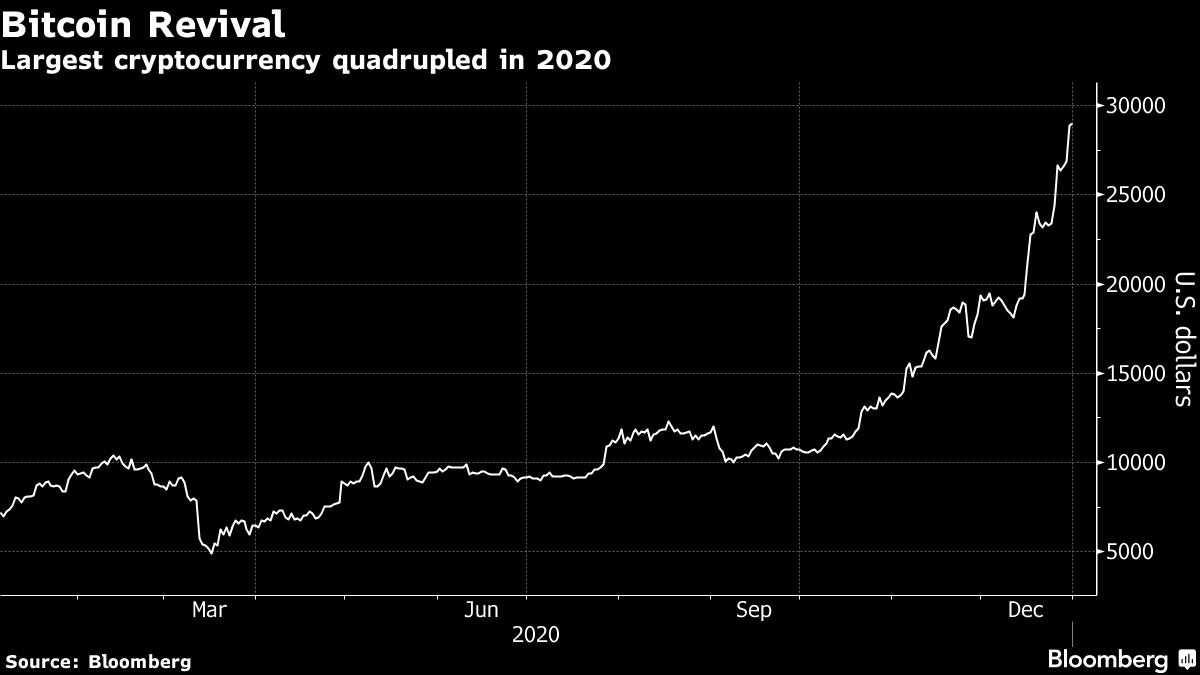 Cryptocurrency terbesar empat kali lipat pada tahun 2020