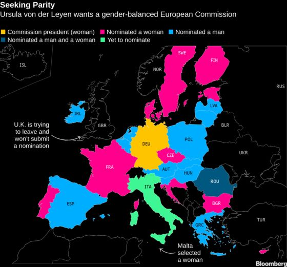 European Union Closes In on Gender-Balance Goal in Key Jobs