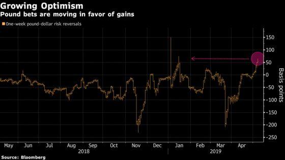 Pound Optimism Rises Amid Key Cross-Party Brexit Talks