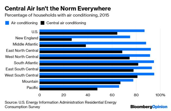 Air Conditioning Is Making the World a Hotter Place