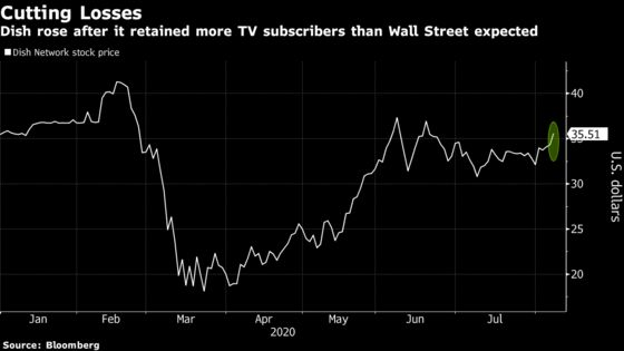 Dish Network Rises After Topping TV-Subscriber Estimates