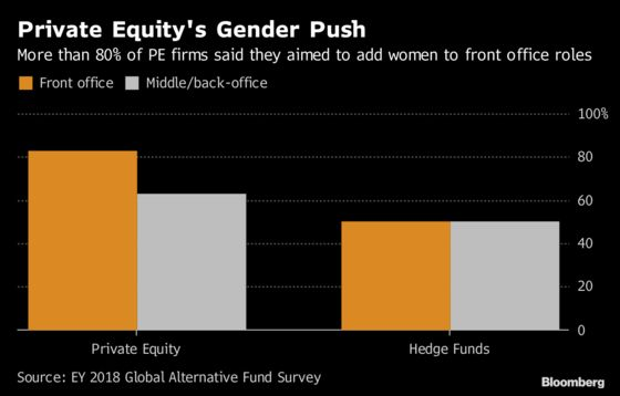 Private Equity Firms Say Recruiting Women Is Now a Top Priority